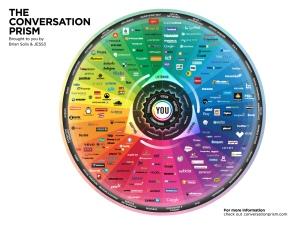 JESS3_BrianSolis_ConversationPrism4_WEB_1600x1200