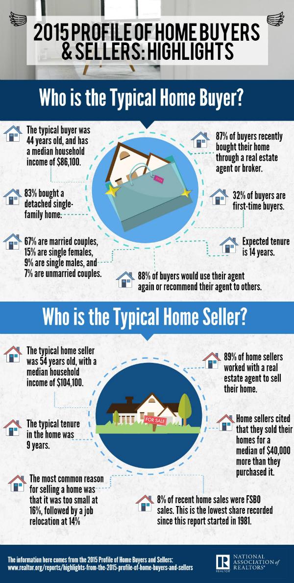 2015-profile-home-buyers-info-600