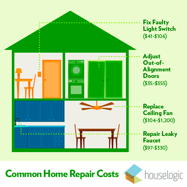 home-repair-costs-graphic_9c0241e43cd11f8849c6898f3d8635b2