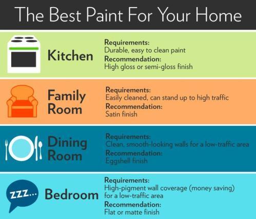 paint-sheen-infographic-standard_03a1815a1f6e07194fb5aa587a20e064_680x584_q85